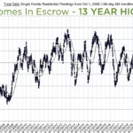 Houses are SELLING – 13 year high