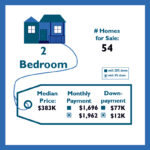 Monthly Mortgage based on Down Payment
